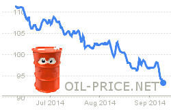 Oil Price Drops on Oversupply