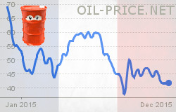Syrian war, oil prices and the Paris attacks