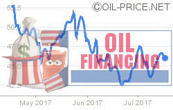 Thank finance for sharp oil price decline