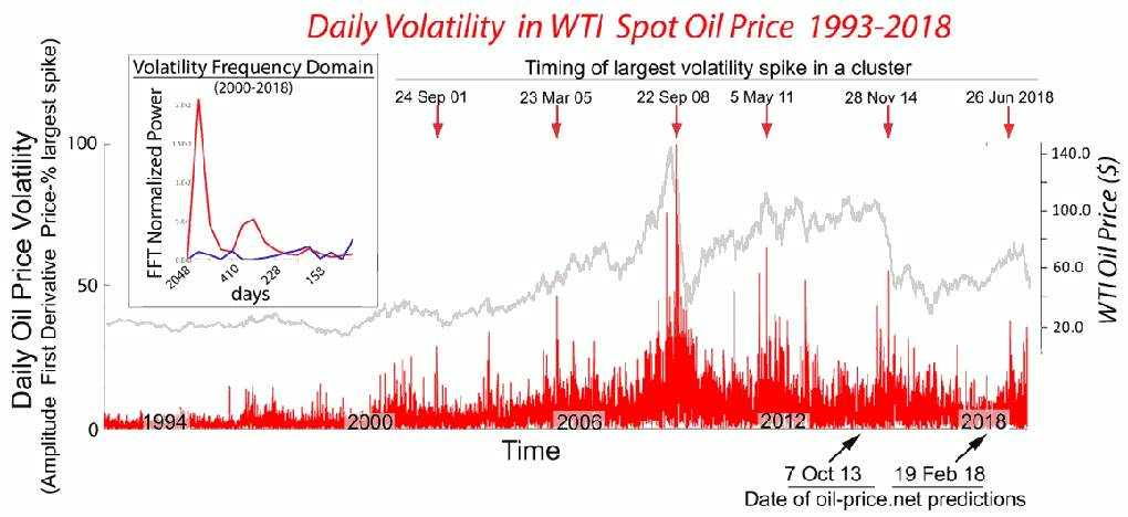 Waking Into Our New Volatile Age Of Oil Prices Energy Matters