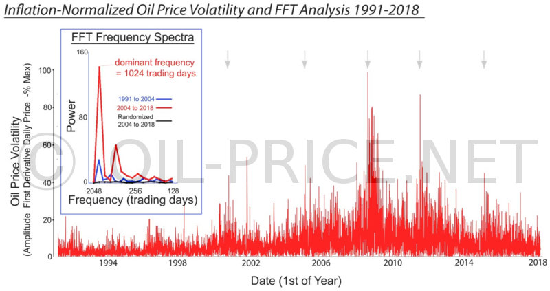 Inflation-normalized oil price volatility and FFT analysis 1991-2018