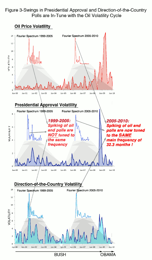 Swings in Presidential Approval and Direction-of-the-Country Polls are In-Tune with the Oil Volatility Cycle
