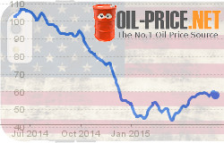 Low Oil Price Challenge met with American Ingenuity