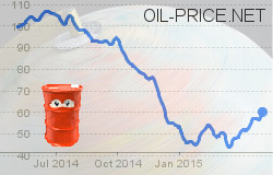 The Top 6 Reasons Oil Prices are Heading Lower