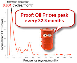 Oil Price Volatility on the Way?