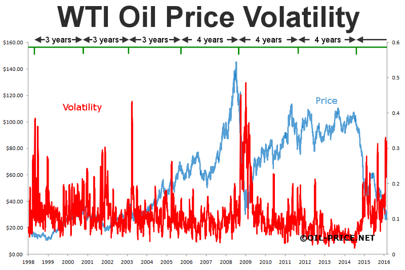 historical oil price volatility