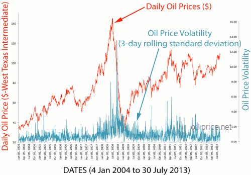oil price volatility